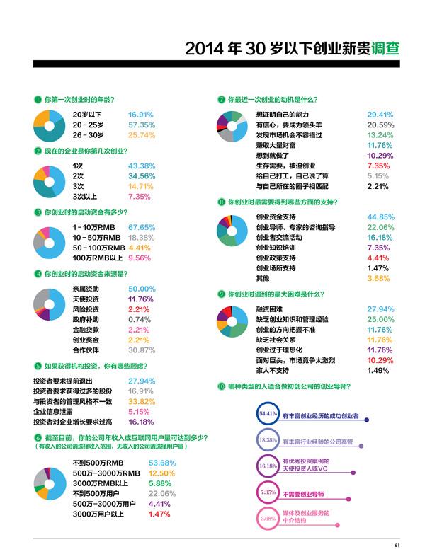解读中国30岁以下创业新生代