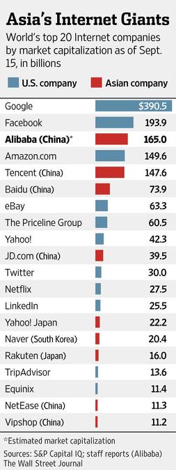 互联网市值10强:中企占4席与硅谷分庭抗礼