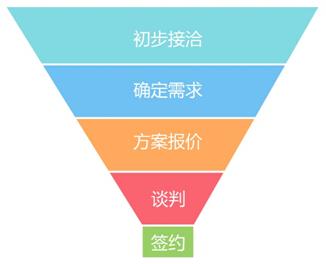 销售漏斗:最强大的销售管理工具之一【创业课堂】