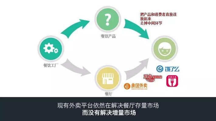 创业者必看:黄太吉商业计划书完整版
