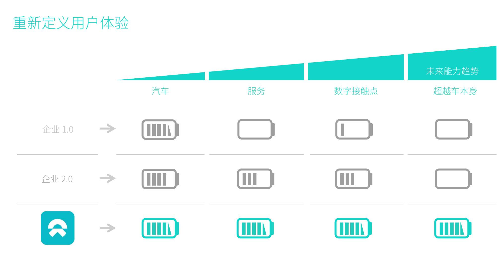 中国年度创业人物李斌:造出世界上最快的汽车之后,将从6个方向重新定义汽车