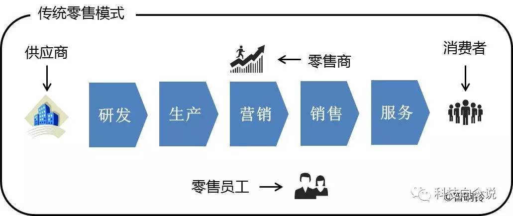 """宗庆后说马云的""""新零售""""是胡说八道,其实零售格局已经被社交重构,这里面藏了多少秘密?"""