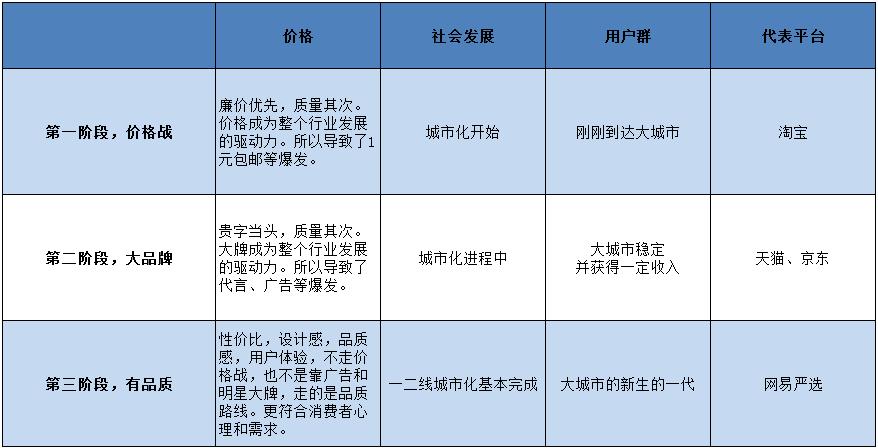 买买买的背后,看懂中国消费的心理那些变化