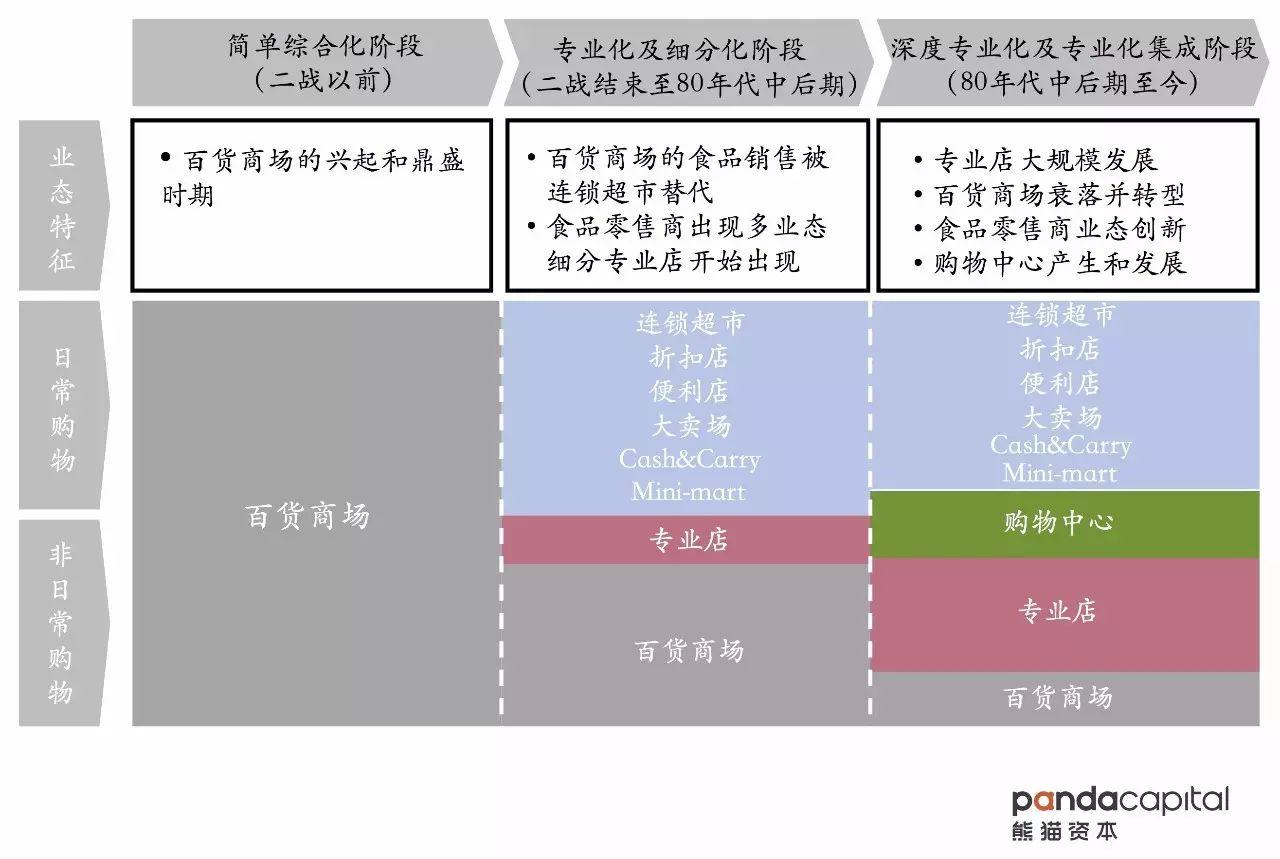 """熊猫资本谷承文:如何成为新零售创业""""品类杀手""""?"""