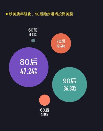 炒美族年轻化,90后跑步进场投资美股