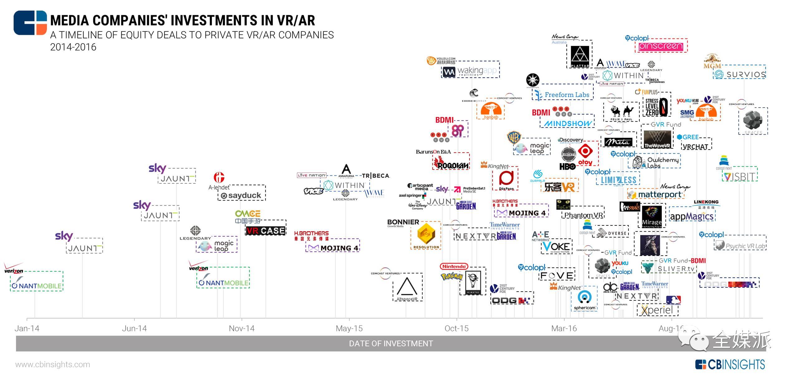人不识货钱识货,这份全球大型媒体集团投资版图,带你找到真风口