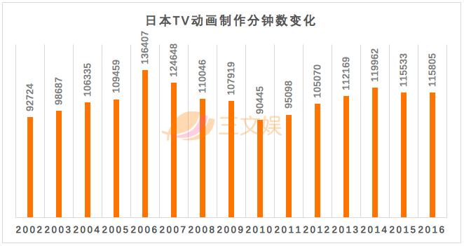 日本动画年度报告:年产值2万亿日元,中国成最大买家还拉高了制作成本,Aniplex靠FGO年营收1032亿日元|三文娱