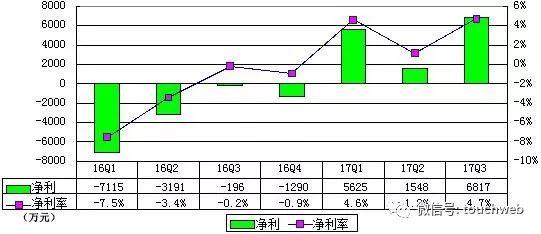 乐信即将IPO:更新招股书降低发行比例 缩减融资规模