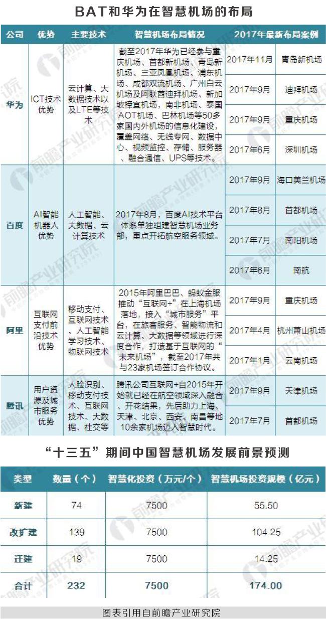 """全国""""千万级""""空港增至32座,智慧机场成BAT新""""风口"""""""