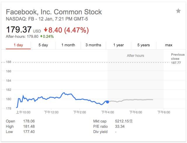 信息流重大调整或冲击广告收入,Facebook股价大跌4.5%
