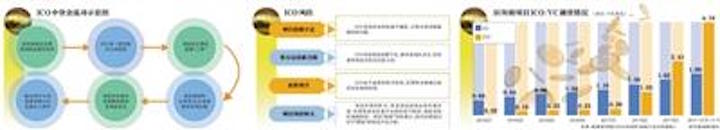 ICO造假:写白皮书网上叫价3600元 可虚构海外背景