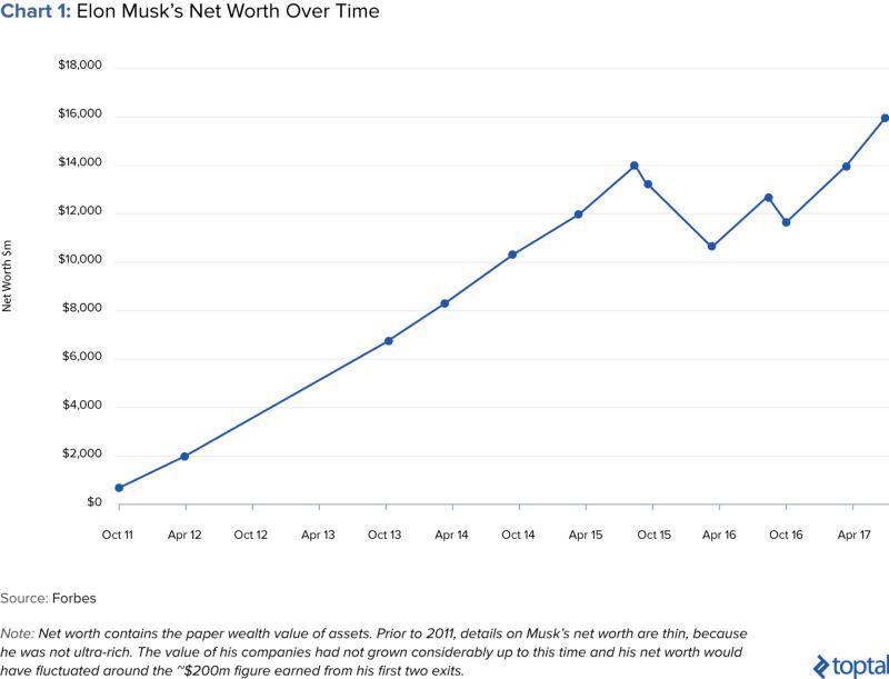从数据看马斯克的投资