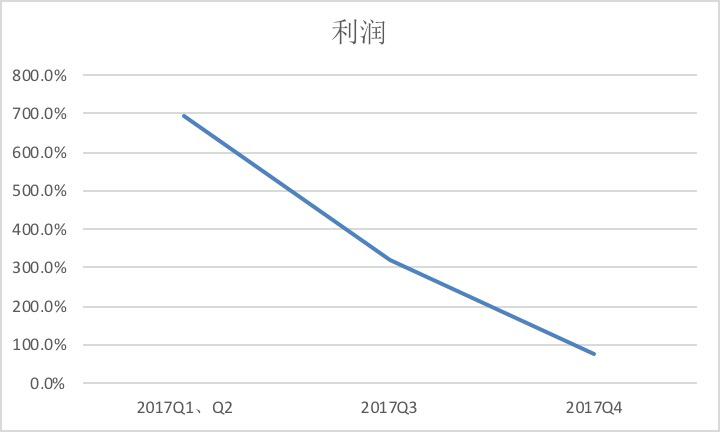 """趣店财报:环比净利润急挫的""""断奶""""隐忧"""
