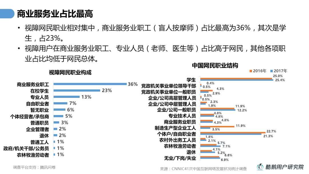 中国 1300 万视障用户,他们怎么用手机?
