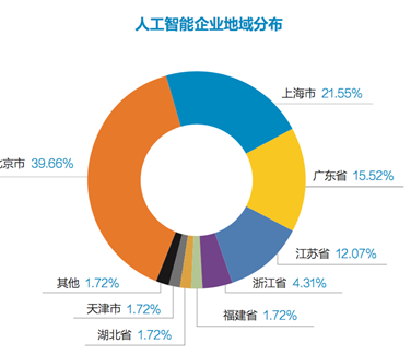 2018中国人工智能白皮书(简版)