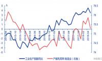 美国二季度经济增长强劲,GDP增速预估5.3%